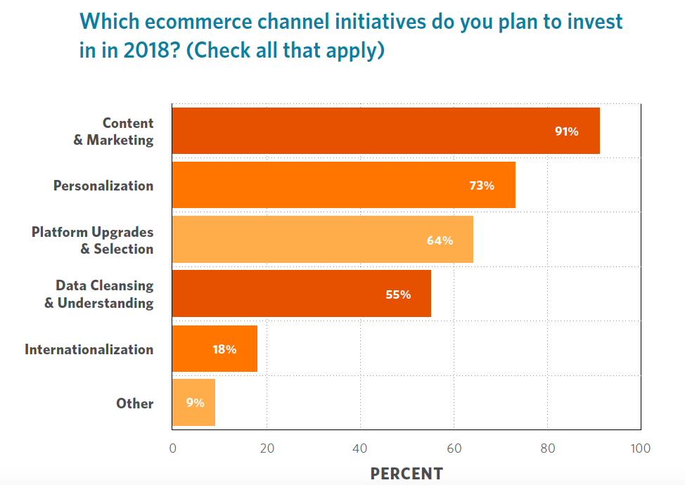 B2B eCommerce Investment and Strategy in 2018 and Beyond
