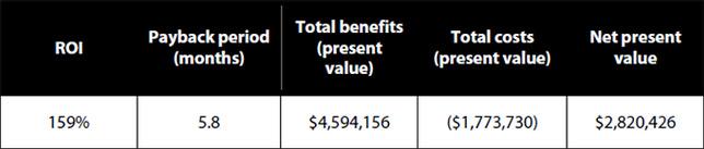Forrester Study Total Economic Impact of the Magento Enterprise eCommerce Platform ROI  Magento Blog