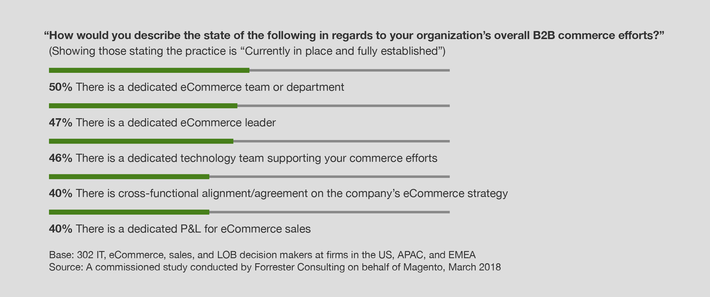 Forrester_B2B_Digital_Maturity_Best_Practice_Adoption_Stats | Magento Blog