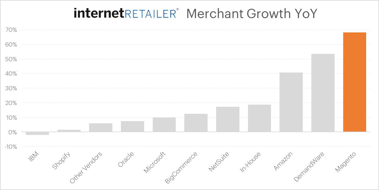 Internet Retailer 2016 Merchant Growth Report