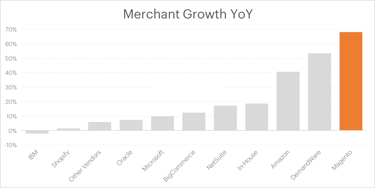 Internet Retailer 2016 Merchant Growth Report