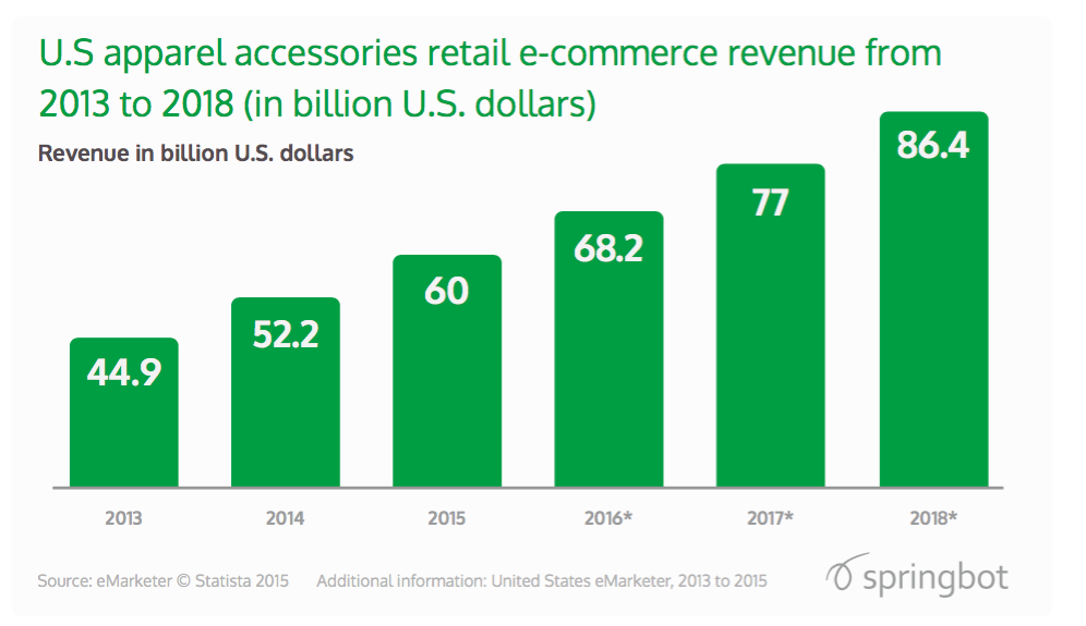 US apparel accessories retail ecommerce revenue 2013 to 2018 | Springbot | Magento Blog
