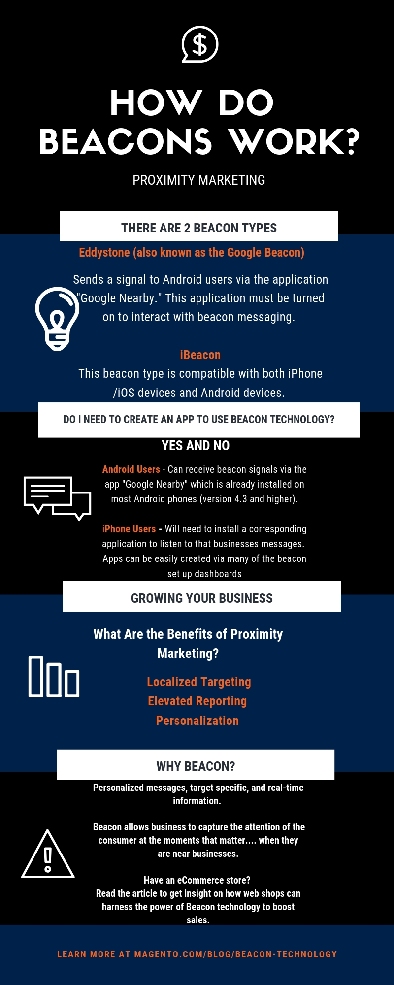 Beacon Technology Infographic