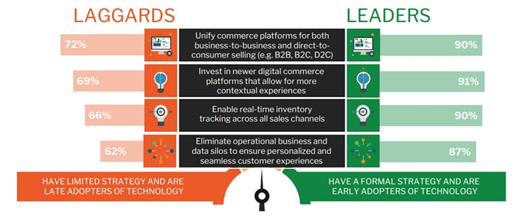 digital-commerce-maturity-chart1