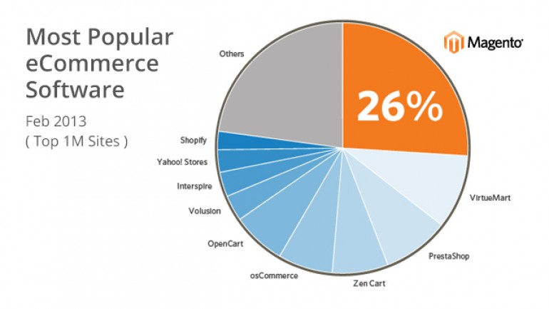 Magento Is The Leading eCommerce Platform For Alexa's Top 1M Sites | Magento Blog