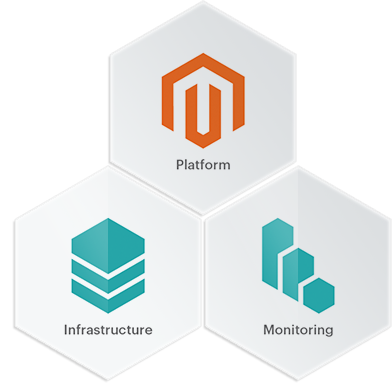 Magento Commerce Cloud includes the platform, infrastructure and monitoring