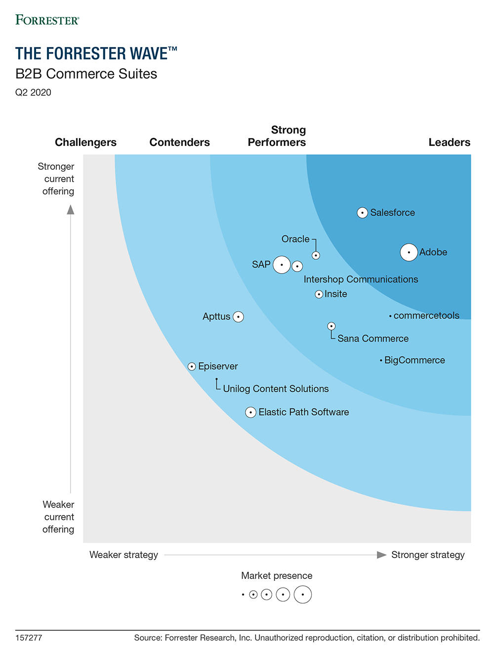 Forrester Wave B2B report
